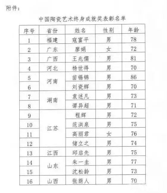 中国陶瓷艺术终身成就奖表彰名单